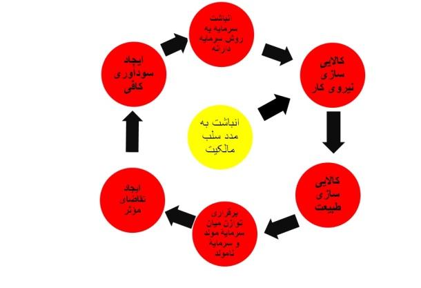 accumulationbydisposession