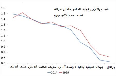 slope-of-divergence