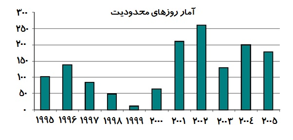 felestin graph1