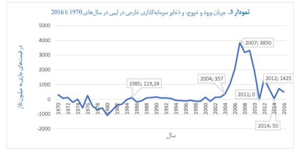 pe of humanitarian imperialism - graph 3