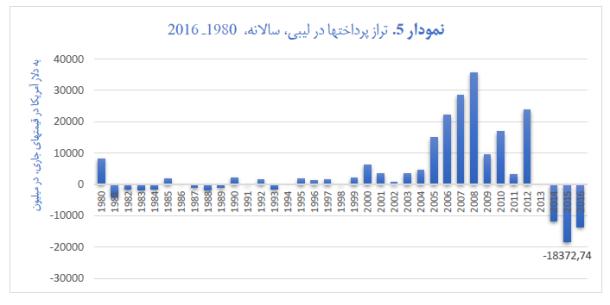 pe of humanitarian imperialism - graph 5