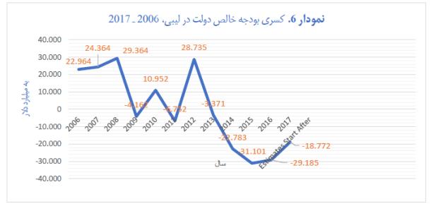 pe of humanitarian imperialism - graph 6