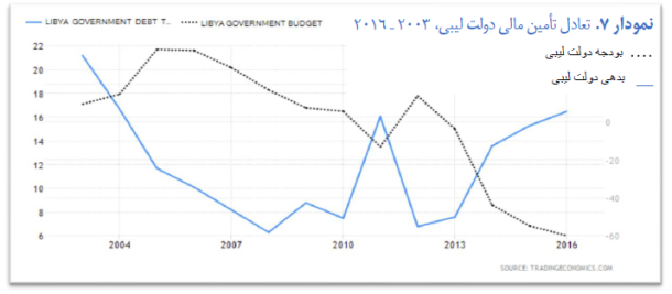 pe of humanitarian imperialism - graph 7