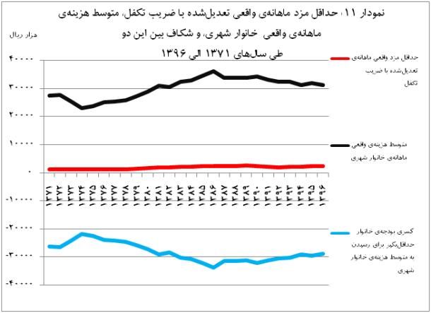 mfr graph 11