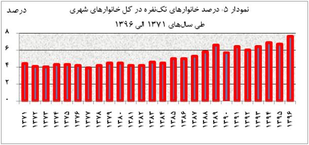 mfr graph 5