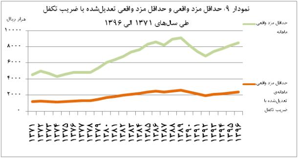 mfr graph9