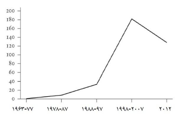 s graph 2