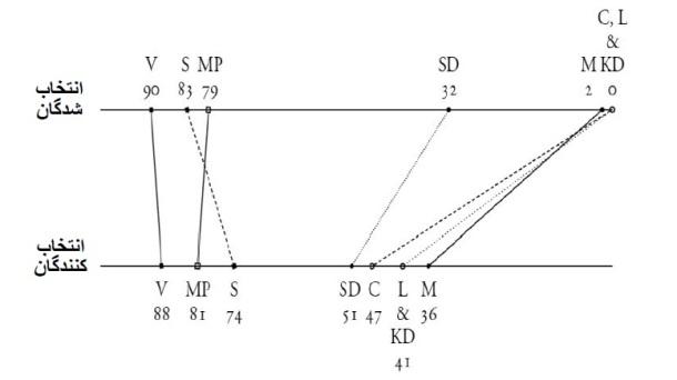 s graph 6